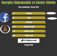 Georgios Giakoumakis vs Connor Shields h2h player stats