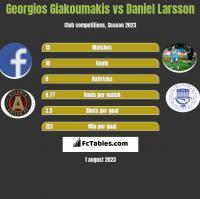 Georgios Giakoumakis vs Daniel Larsson h2h player stats