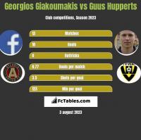 Georgios Giakoumakis vs Guus Hupperts h2h player stats