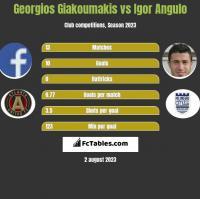 Georgios Giakoumakis vs Igor Angulo h2h player stats