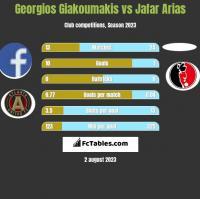 Georgios Giakoumakis vs Jafar Arias h2h player stats