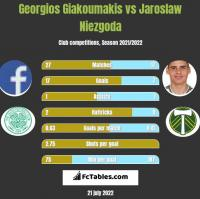 Georgios Giakoumakis vs Jaroslaw Niezgoda h2h player stats