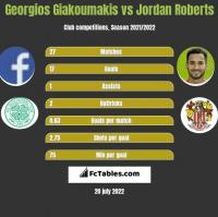 Georgios Giakoumakis vs Jordan Roberts h2h player stats