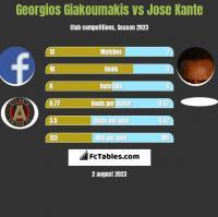 Georgios Giakoumakis vs Jose Kante h2h player stats