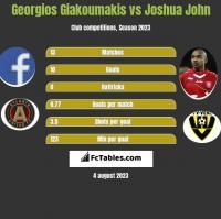 Georgios Giakoumakis vs Joshua John h2h player stats