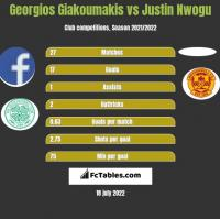 Georgios Giakoumakis vs Justin Nwogu h2h player stats