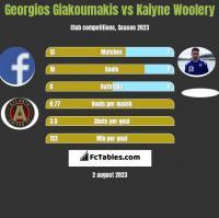 Georgios Giakoumakis vs Kaiyne Woolery h2h player stats