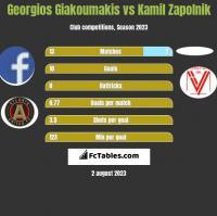 Georgios Giakoumakis vs Kamil Zapolnik h2h player stats