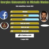 Georgios Giakoumakis vs Michalis Manias h2h player stats