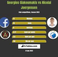 Georgios Giakoumakis vs Nicolai Joergensen h2h player stats