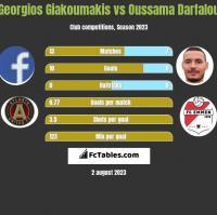 Georgios Giakoumakis vs Oussama Darfalou h2h player stats