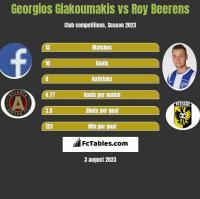 Georgios Giakoumakis vs Roy Beerens h2h player stats