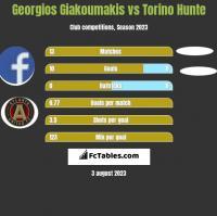 Georgios Giakoumakis vs Torino Hunte h2h player stats