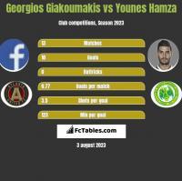 Georgios Giakoumakis vs Younes Hamza h2h player stats