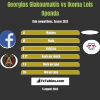 Georgios Giakoumakis vs Ikoma Lois Openda h2h player stats