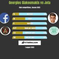 Georgios Giakoumakis vs Jota h2h player stats