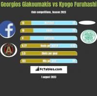 Georgios Giakoumakis vs Kyogo Furuhashi h2h player stats