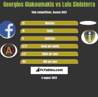 Georgios Giakoumakis vs Luis Sinisterra h2h player stats