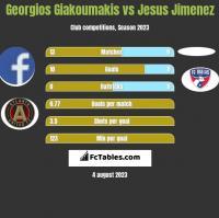 Georgios Giakoumakis vs Jesus Jimenez h2h player stats