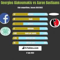 Georgios Giakoumakis vs Aaron Bastiaans h2h player stats