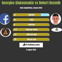 Georgios Giakoumakis vs Robert Bozenik h2h player stats