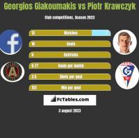 Georgios Giakoumakis vs Piotr Krawczyk h2h player stats