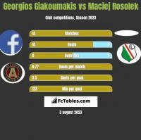 Georgios Giakoumakis vs Maciej Rosolek h2h player stats