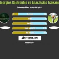 Georgios Koutroubis vs Anastasios Tsokanis h2h player stats