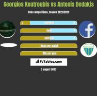 Georgios Koutroubis vs Antonis Dedakis h2h player stats