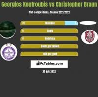 Georgios Koutroubis vs Christopher Braun h2h player stats