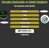 Georgios Koutroubis vs Daniel Sundgren h2h player stats