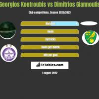 Georgios Koutroubis vs Dimitrios Giannoulis h2h player stats