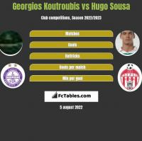 Georgios Koutroubis vs Hugo Sousa h2h player stats