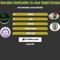 Georgios Koutroubis vs Jose Angel Crespo h2h player stats