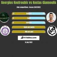 Georgios Koutroubis vs Kostas Giannoulis h2h player stats