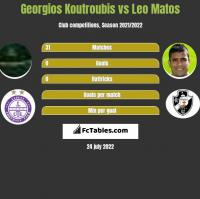 Georgios Koutroubis vs Leo Matos h2h player stats