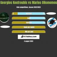 Georgios Koutroubis vs Marios Oikonomou h2h player stats