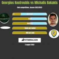 Georgios Koutroubis vs Michalis Bakakis h2h player stats