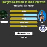 Georgios Koutroubis vs Nikos Korovesis h2h player stats