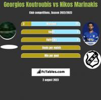 Georgios Koutroubis vs Nikos Marinakis h2h player stats