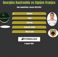 Georgios Koutroubis vs Ognjen Vranjes h2h player stats
