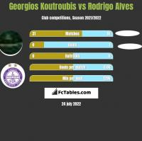 Georgios Koutroubis vs Rodrigo Alves h2h player stats