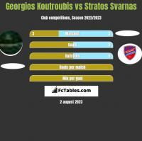 Georgios Koutroubis vs Stratos Svarnas h2h player stats