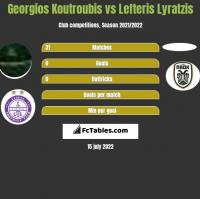 Georgios Koutroubis vs Lefteris Lyratzis h2h player stats