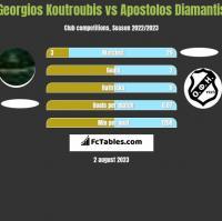 Georgios Koutroubis vs Apostolos Diamantis h2h player stats
