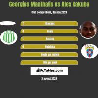 Georgios Manthatis vs Alex Kakuba h2h player stats