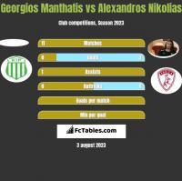 Georgios Manthatis vs Alexandros Nikolias h2h player stats