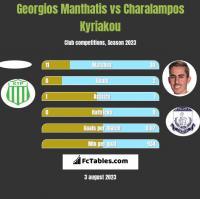 Georgios Manthatis vs Charalampos Kyriakou h2h player stats