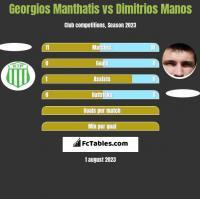 Georgios Manthatis vs Dimitrios Manos h2h player stats