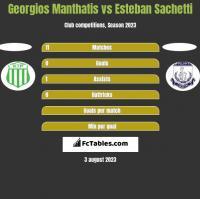 Georgios Manthatis vs Esteban Sachetti h2h player stats